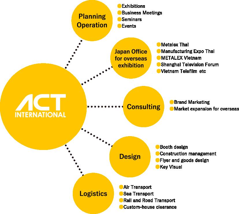 ACT International の5つの業務 図